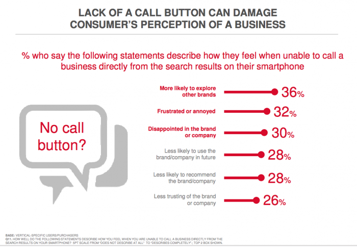 What happens if you don't use click-to-call