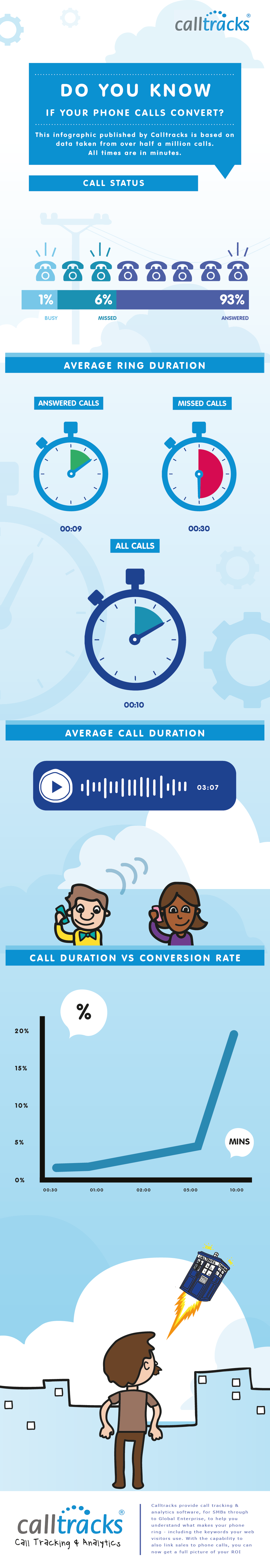 Do-phone-calls-convert-infographic