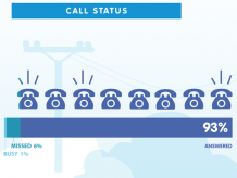Do-you-know-if-your-phone-calls-convert-Infographic-Calltracks-Thumb