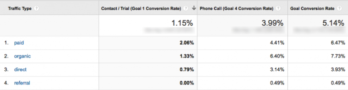 Google-Analytics-Conversion-Phone-and-email